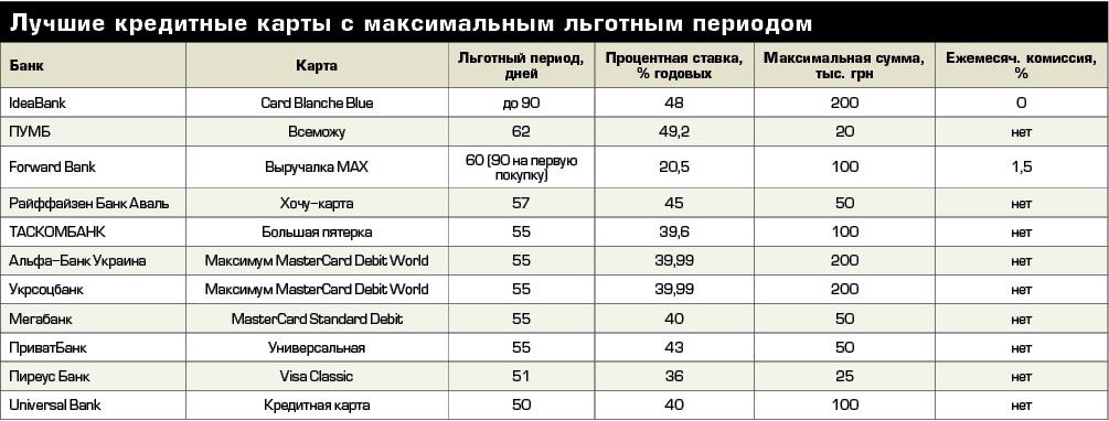 Таблица с кредитными картами