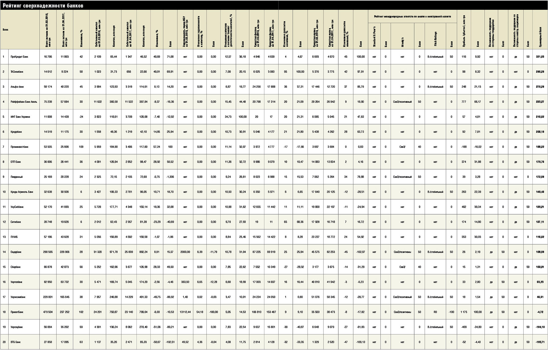 Таблица с рейтингом надежности банков