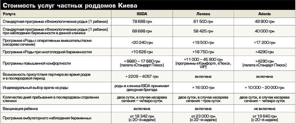 Стоимость услуг частных роддомов Киева