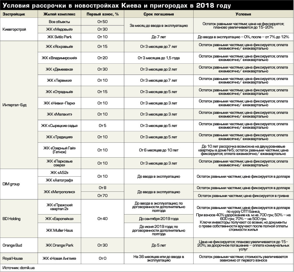 Условия рассрочки в новостройках Киева и пригородах в 2018 году