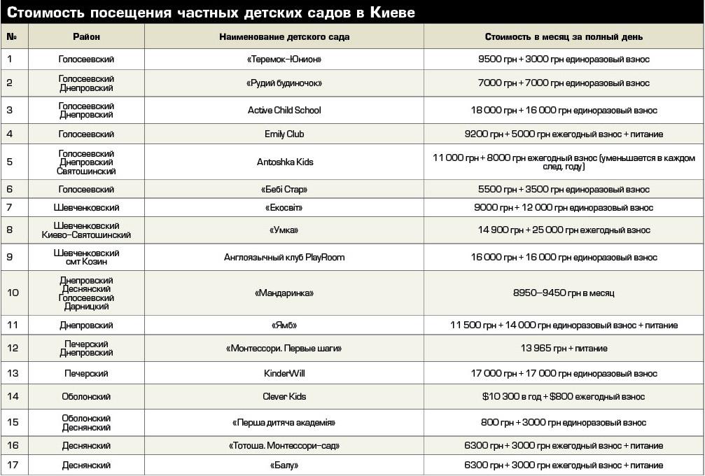 Стоимость посещения частных детских садов в Киеве