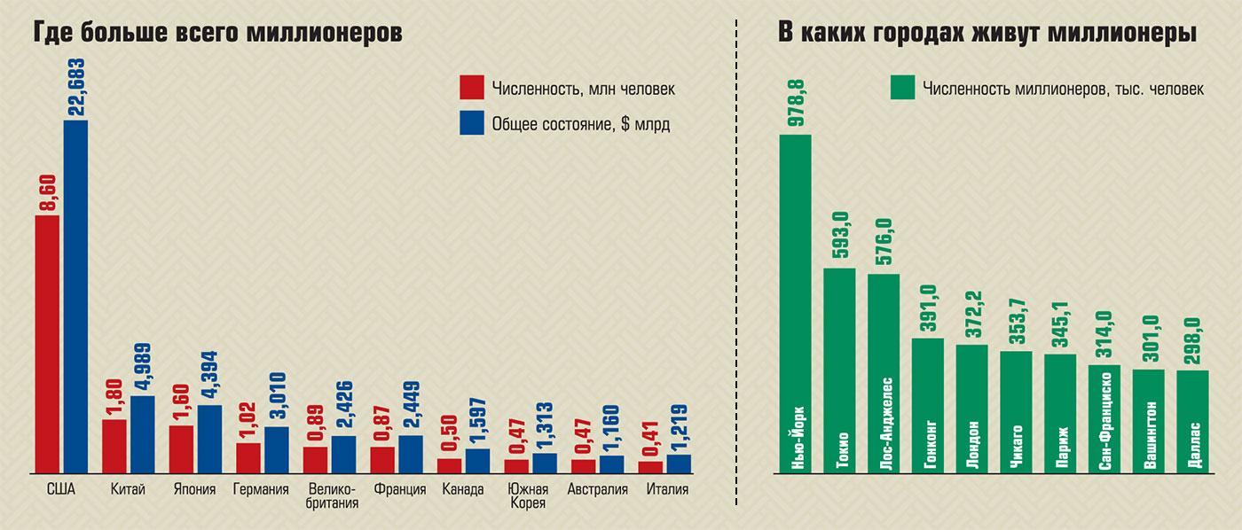 В каких странах и городах больше всего миллионеров